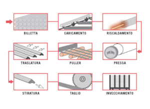 diagramma estrusione alluminio sammarinese